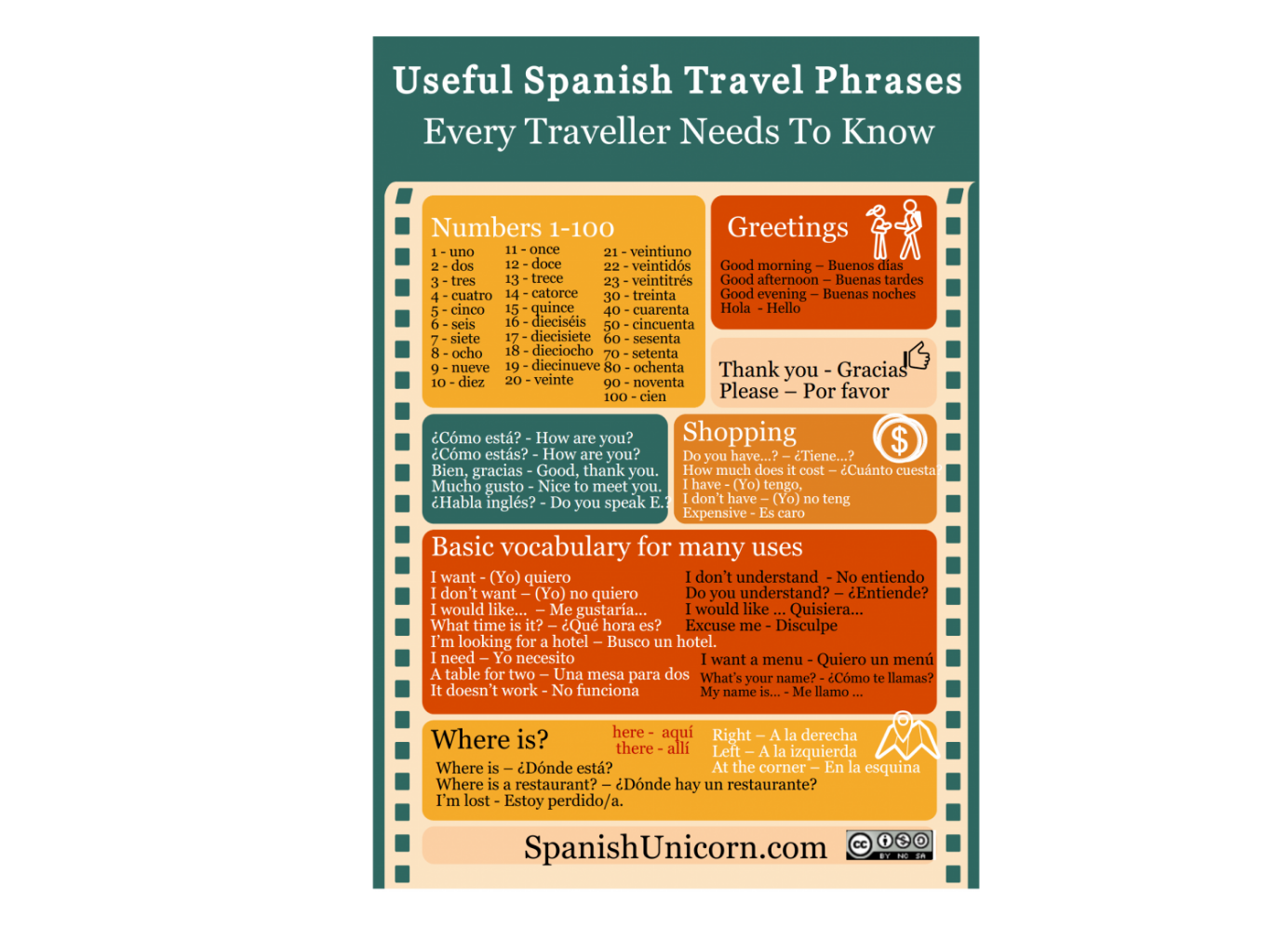 100 Useful Spanish Travel Phrases The 100 Most Important