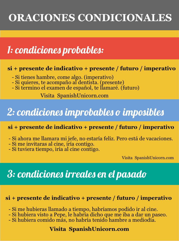 oraciones condicionales - Spanish Unicorn
